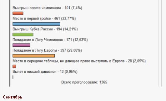 Станет ли Локомотив  чемпионом  сезона 2013 — 2014,  и кто или что ему может в этом помешать?