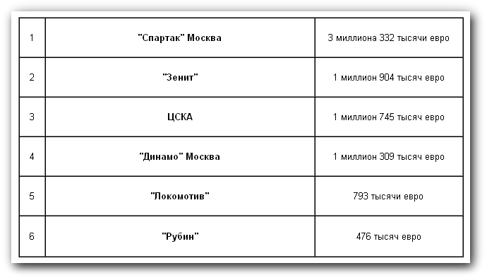 Сколько российские топ-клубы теряют денег из-за дисциплинарных причин