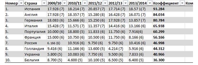 Французский рывок. Анализ таблицы коэффициентов УЕФА