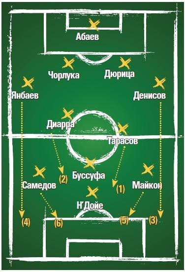 Чемпионский поезд. В чем сила «Локомотива»?