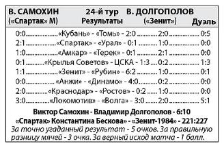 Владимир Букиевский: Посмотрим, где будет «Локомотив» после матчей с «Зенитом» и ЦСКА