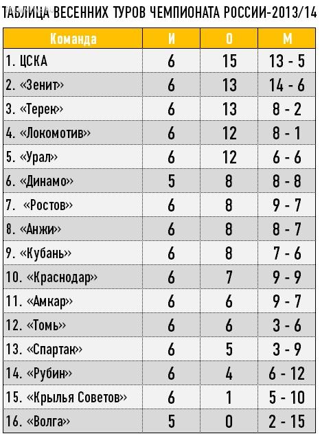 Не спешите хоронить «Локомотив»!