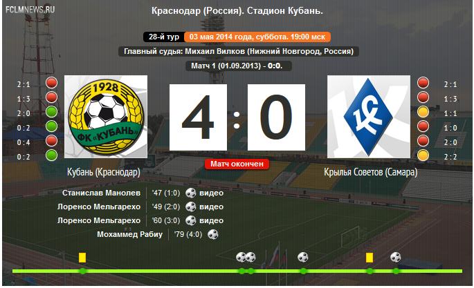 """""""Кубань"""" 4 - 0 """"Крылья Советов"""""""