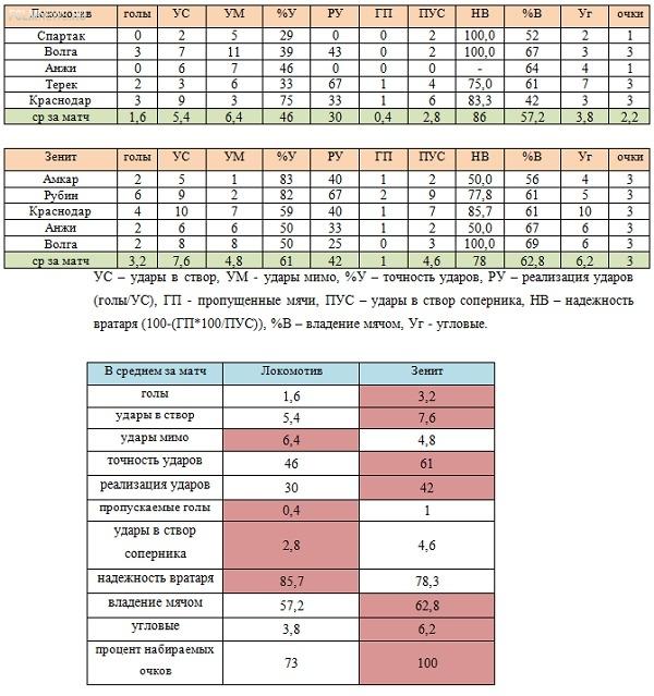 «Локомотив» - «Зенит». Предварительные расклады