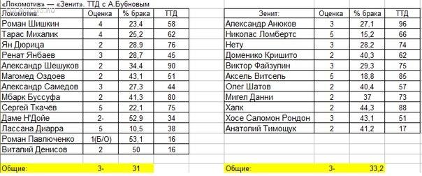 Александр Бубнов: «Локо» и «Зенит» сыграли на «3-», Диарра - феномен!