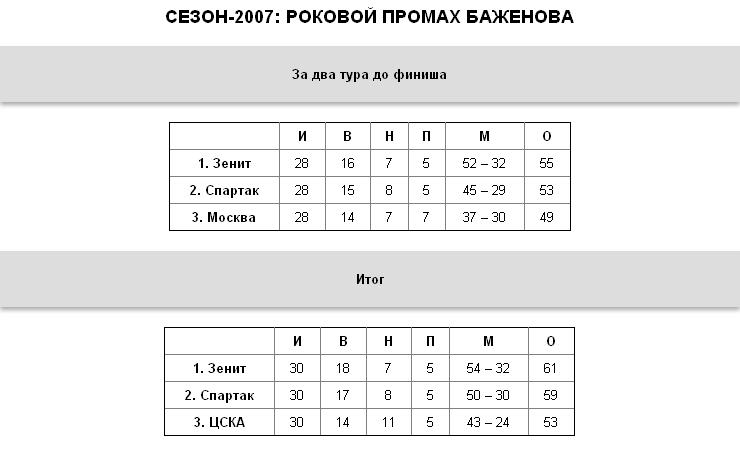 """""""Зенит"""", """"Локо"""", ЦСКА:   борьба за трон десять лет спустя"""