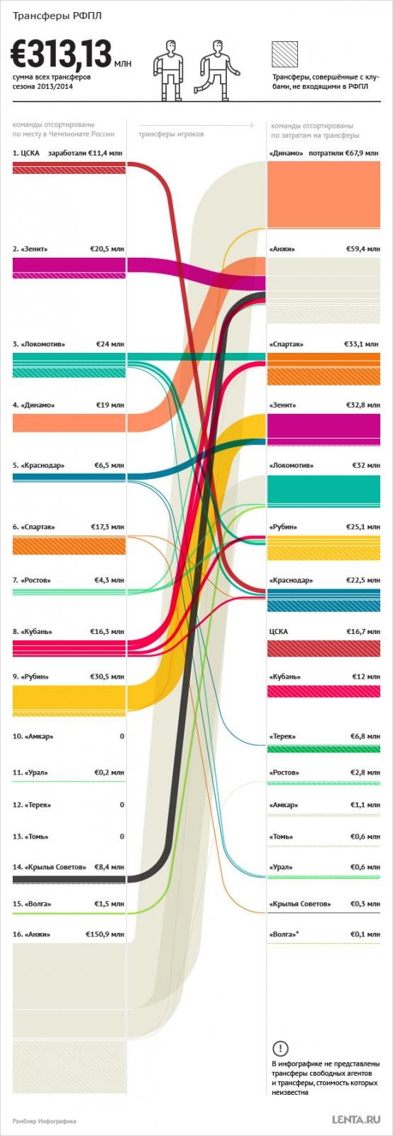 Сколько денег потратили российские клубы за сезон