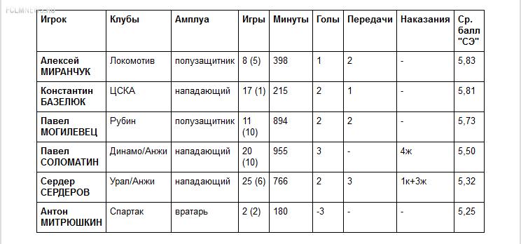 Юные звездочки России: от Могилевца до Митрюшкина