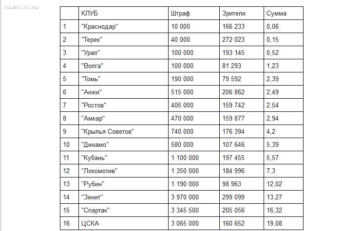 """У """"Краснодара"""" - самые корректные болельщики, у ЦСКА - самые грубые"""