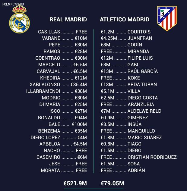Реал потратил на нынешний состав 522 млн евро, Атлетико - 79 млн