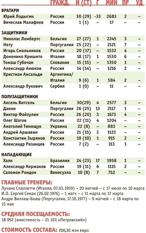 Москве — титул, Петербургу — рекорд посещаемости