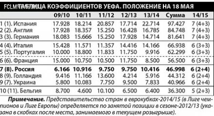 Рейтинги УЕФА . Виды России на еврокубковый сезон  2014/15