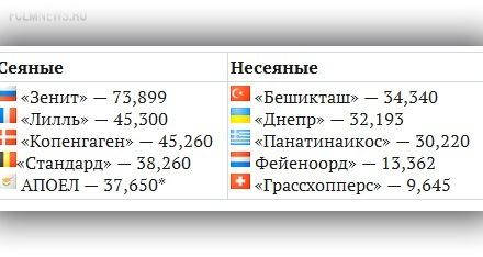 Россия в еврокубках-2014/15. Кто, где, когда