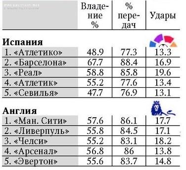 Один к пяти. Чемпионат России в сравнении с топ-5