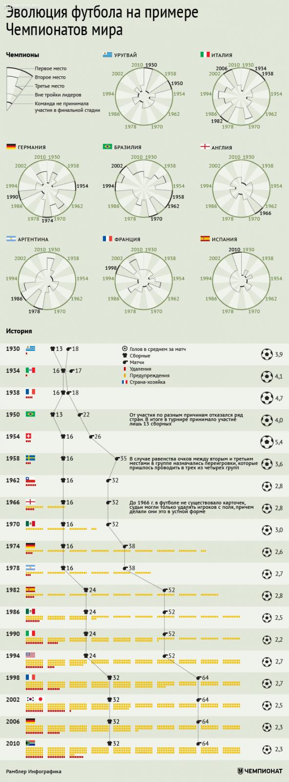 Эволюция футбола на примере чемпионатов мира