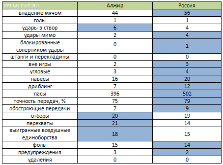 Алжир - Россия. Статистический анализ матча