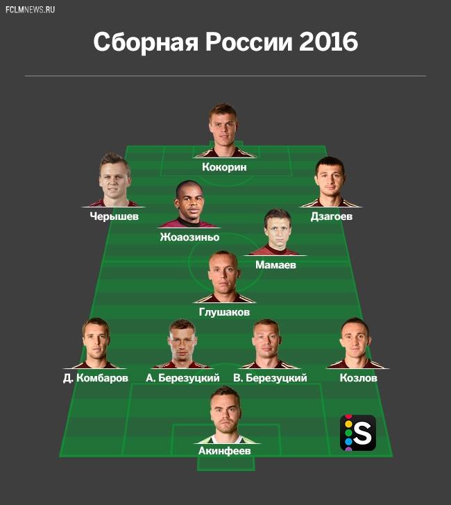 Какой Россия будет на Евро-2016