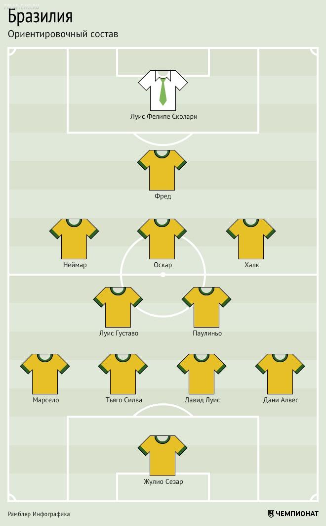 Стадию плей-офф ЧМ-2014 открывает южноамериканское дерби – Бразилия против Чили. Обсуждение