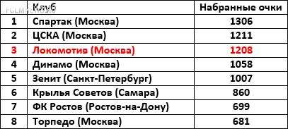 22 сезона Локомотива: равные среди лучших