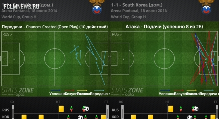 Россия – Корея. 3 тактических вывода