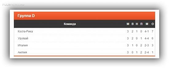 Футболист сборной Коста-Рики Ельцин Техеда готов продолжить карьеру в чемпионате России