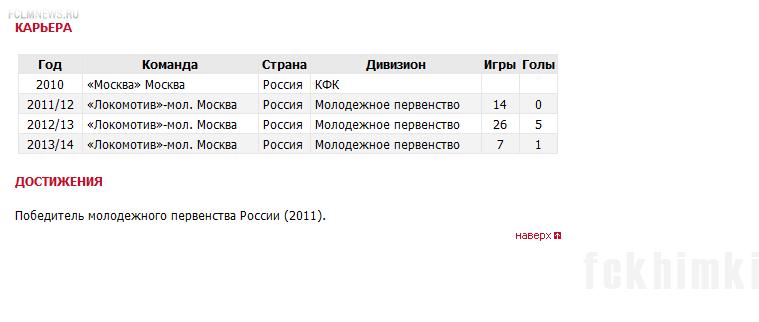 Состав «Химок» пополнил Никита Саламатов
