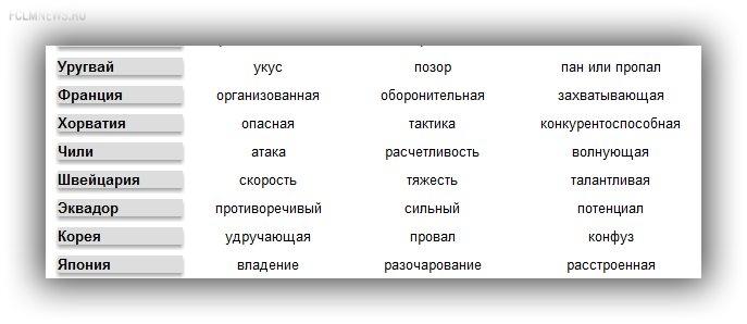 Какими словами мировые СМИ  называли Россию и других участников ЧМ?