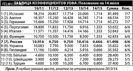 Две интриги одного еврокубкового сезона. В этом году Россия может потягаться с Францией за возвращение 6-го места в Европе.