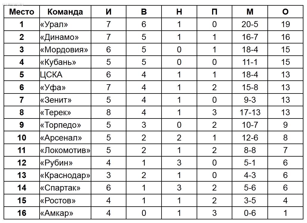 Турнирная таблица межсезонья