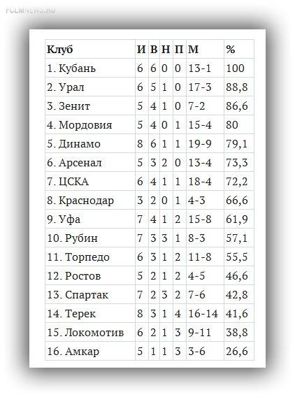 «Кубань» - чемпион межсезонья