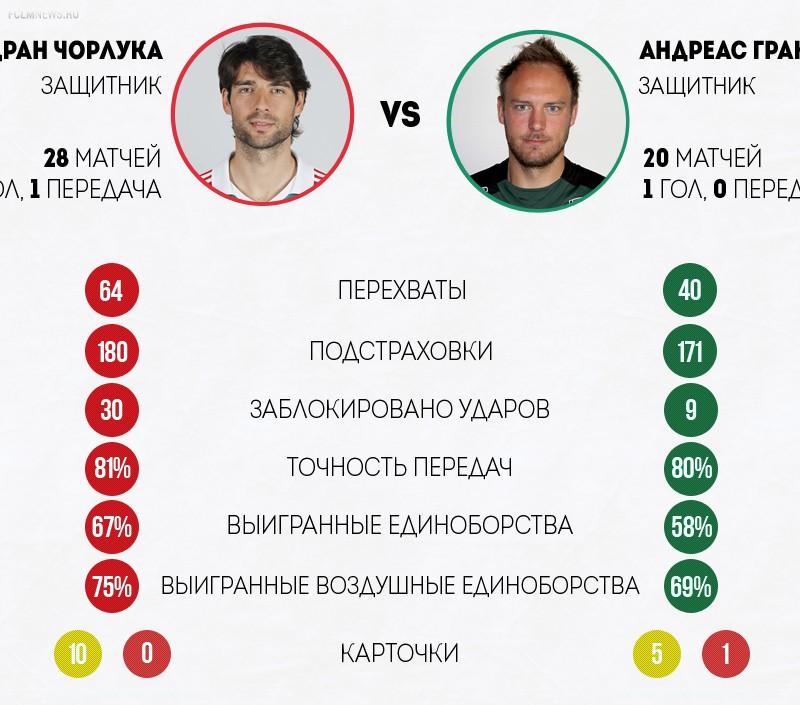 Инфографика. Превью к центральному матчу тура