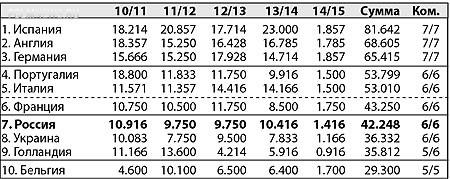 Таблица коэффициентов УЕФА. «Зенит» приблизил Россию к Франции