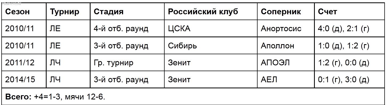 """""""Аполлон"""" - соперник """"Локомотива"""". Названный в честь бога"""