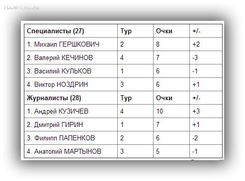 "Прогноз на 5-й тур РФПЛ.  Эксперты против ""СЭ"""