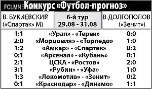 Владимир БУКИЕВКИЙ: «Зенит» порвет «Локо» как мы с вами - лист бумаги.