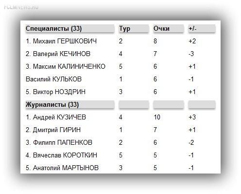 """Прогнозы на 6-й тур РФПЛ.  Эксперты против """"СЭ"""""""