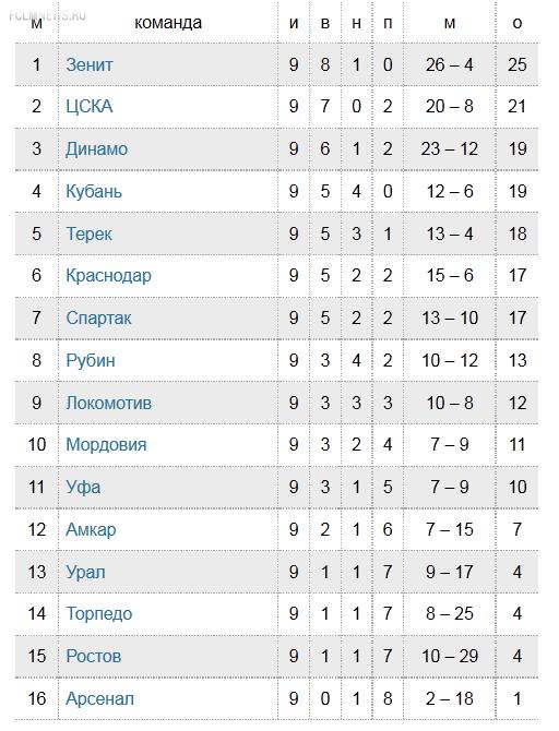 Евгений Ловчев: Зачем прервали чемпионат?