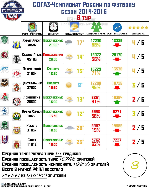 Обзор посещаемости 9 тура чемпионата России по футболу, сезон 2014-2015