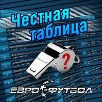 Промежуточные итоги Честной таблицы РФПЛ после 9-ти туров