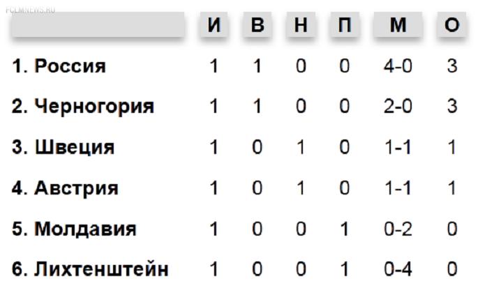 Швеция - Россия: 8 отдохнувших против 24