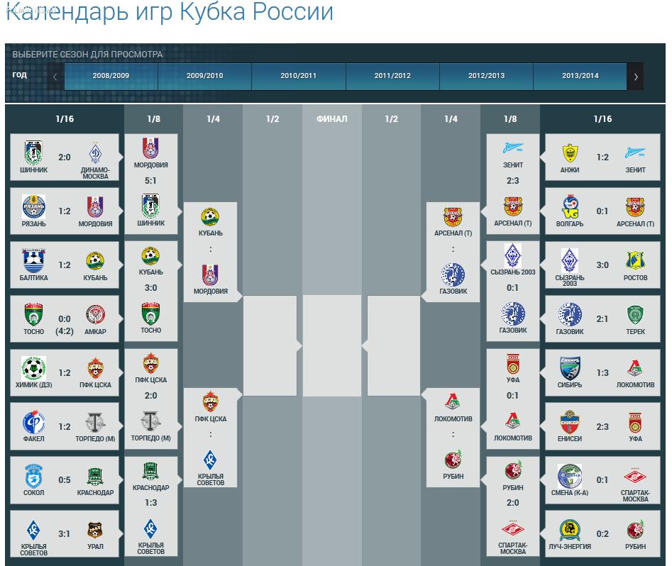 Состоялась жеребьевка матчей 1/4 финала Кубка России
