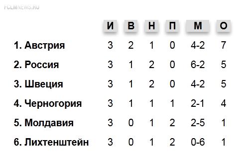 Репортаж с последней тренировки сборной России в австрийской глубинке
