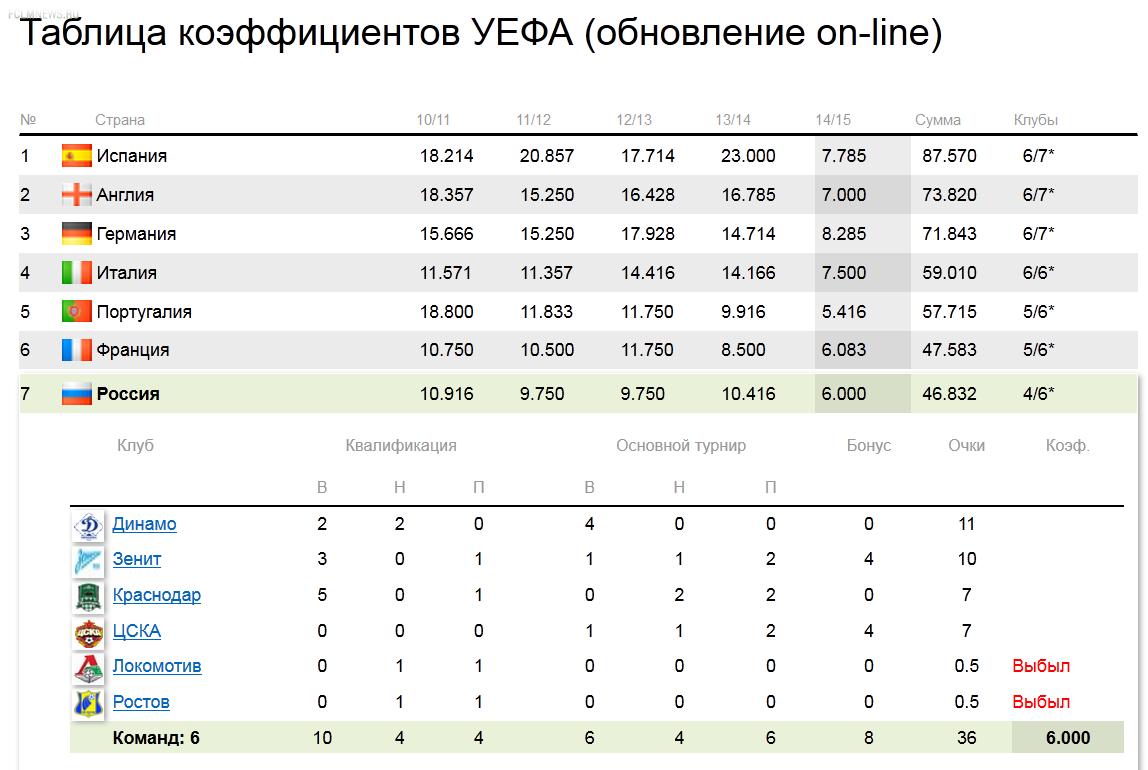 Таблица коэффициентов УЕФА: помогут ли родные стены?