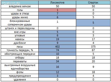 «Локомотив» - «Спартак». Статистический анализ матча