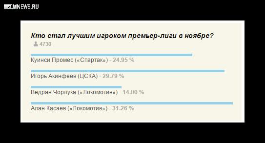 Касаев – лучший игрок премьер-лиги в ноябре