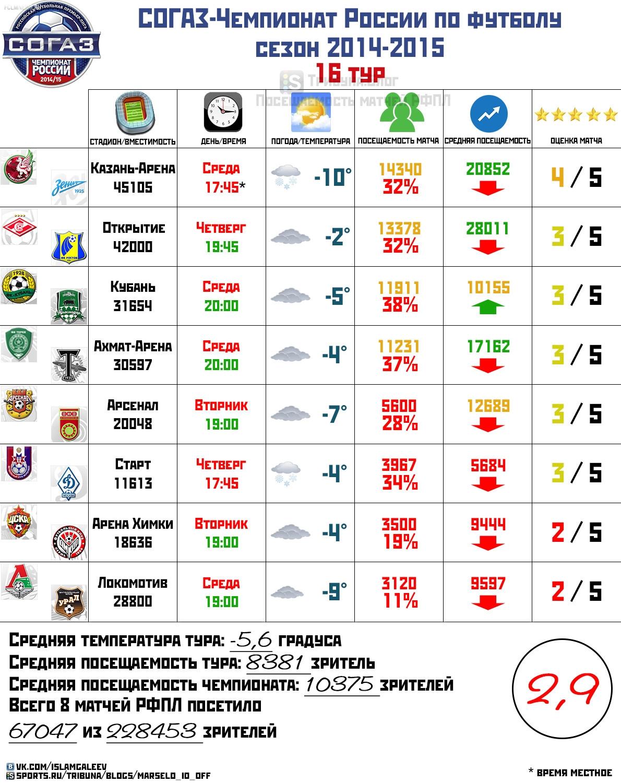 Обзор посещаемости 16 тура чемпионата России