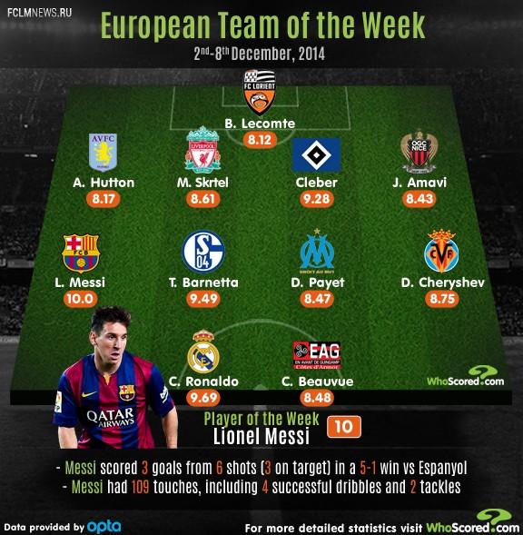 Месси, Роналду и Черышев вошли в символическую сборную Европы по версии Whoscored.com