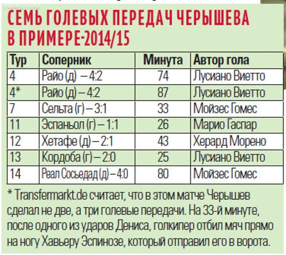 Статистика Черышева