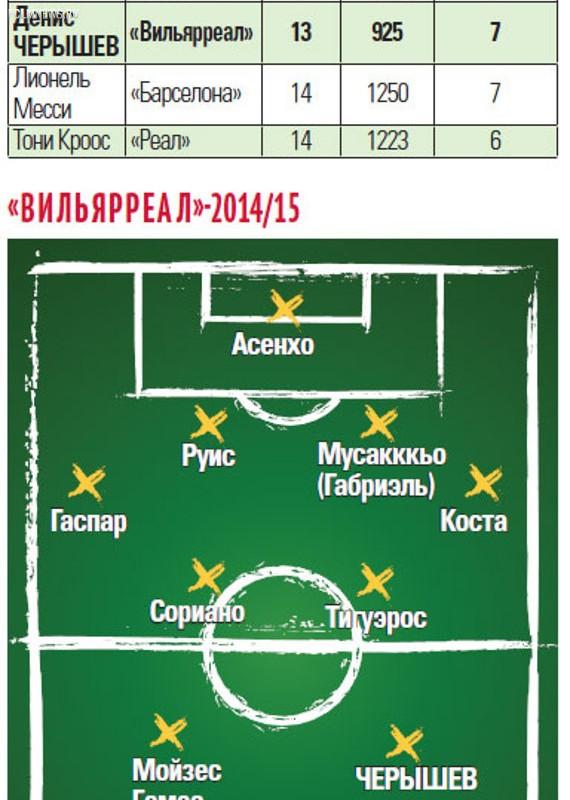 5 лучших ассистентов Примеры 2014/15