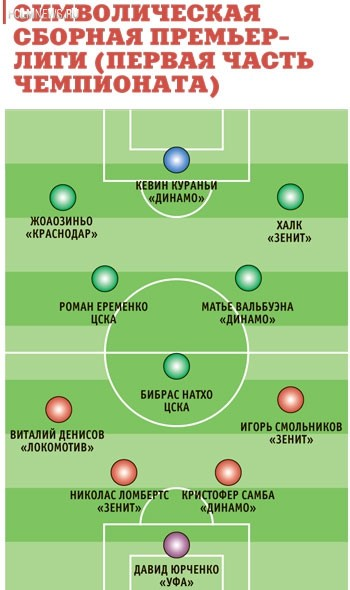 Смольников и Васин — лучшие в премьер-лиге!